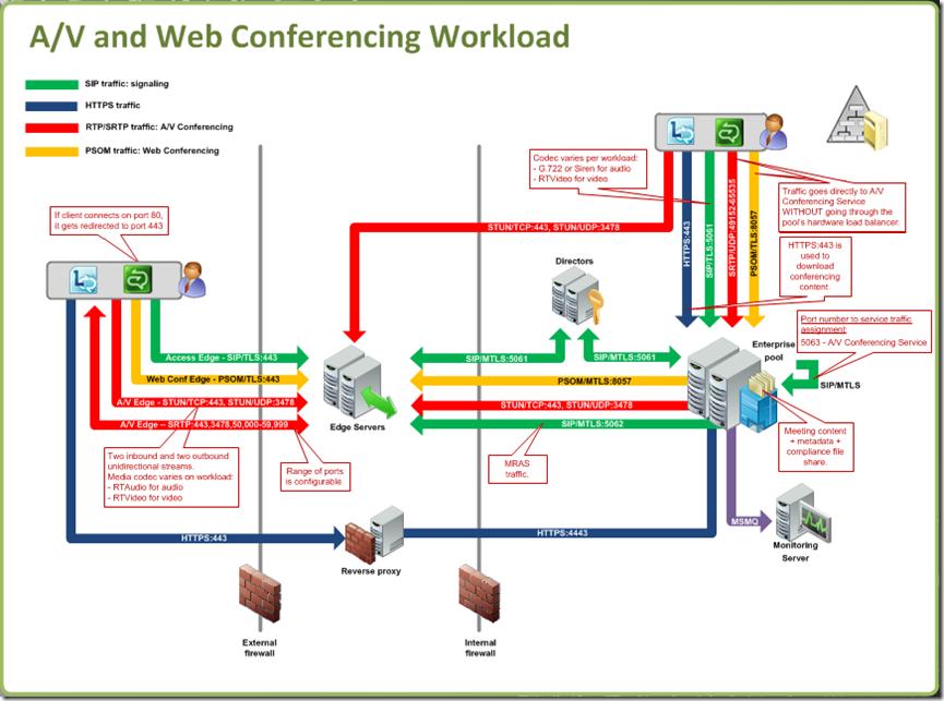 LyncAVandWebConferenceWorkload