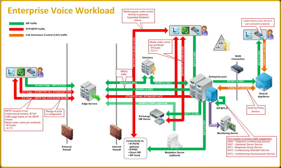 sip trunking pdf cisco press
