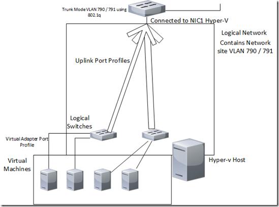 Virtual Machine Manager 2012 SP1 Beta Network Fabric
