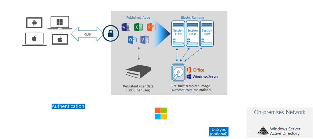 What is Azure RemoteApp and what it isn't | Marius Sandbu