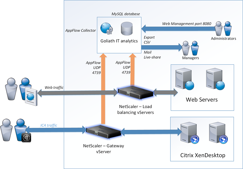 citrix netscaler | Marius Sandbu - IT blog