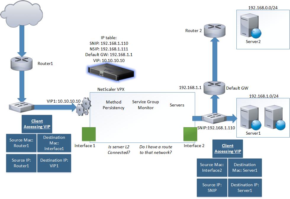 NetScaler and traffic flow explained   Marius Sandbu - IT blog
