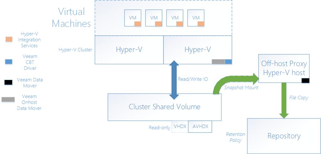 Advanced backup options for Hyper-V 2012 R2 on Veeam