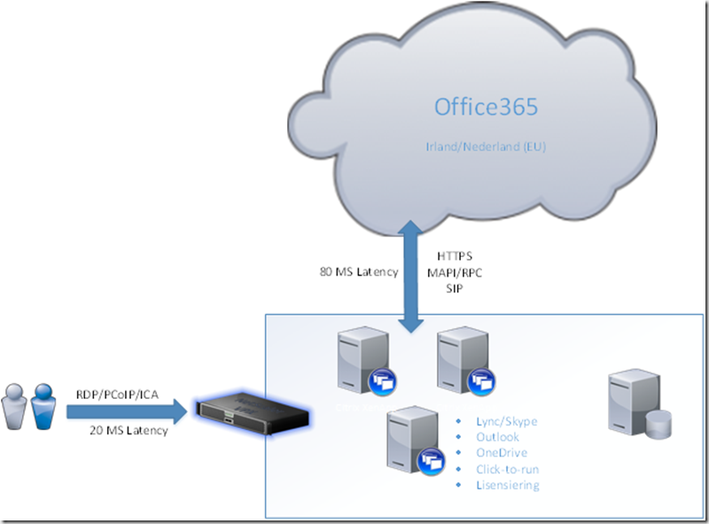 Office365 on Terminal server done right | Marius Sandbu - IT blog