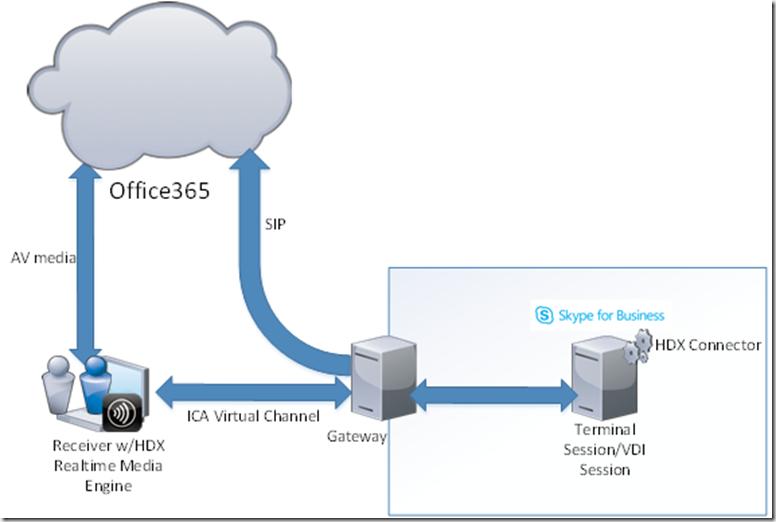 Office365 on Terminal server done right   Marius Sandbu - IT blog