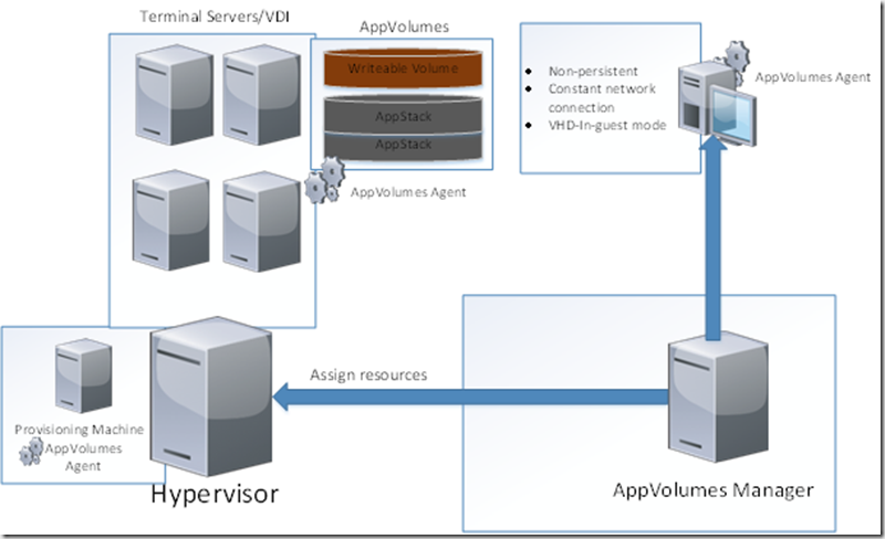 Getting started with vmware appvolumes marius sandbu it blog it consists of a appvolumes manager and an appvolumes agent which communicate the cool thing about appvolumes is that it can be used in a virtual ccuart Image collections