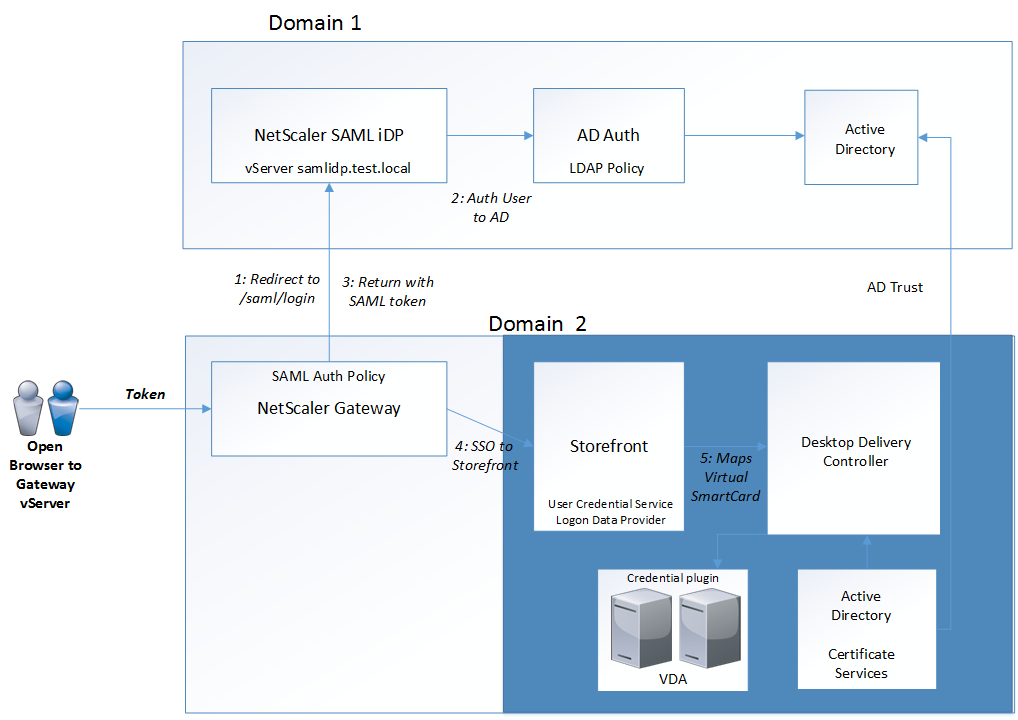 Setting Up Saml Authetication For Netscaler And Storefront With Sso