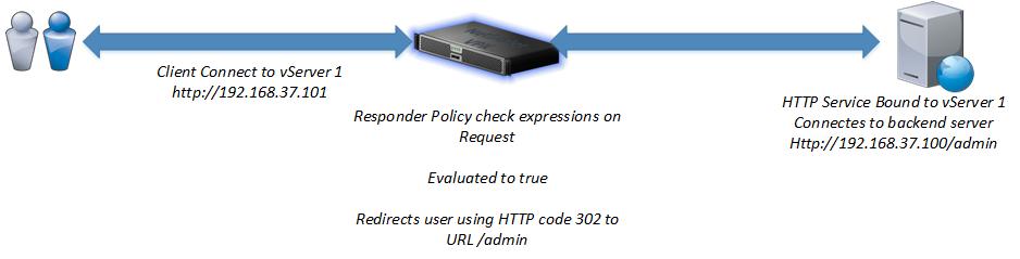 NetScaler Use of Rewrite, Responder and URL transformation