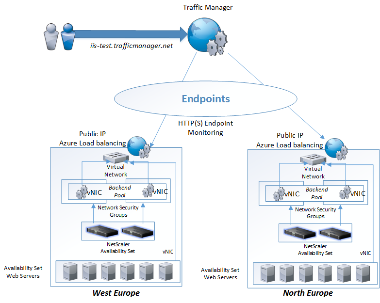 Load balancing features in Azure | Marius Sandbu - IT blog