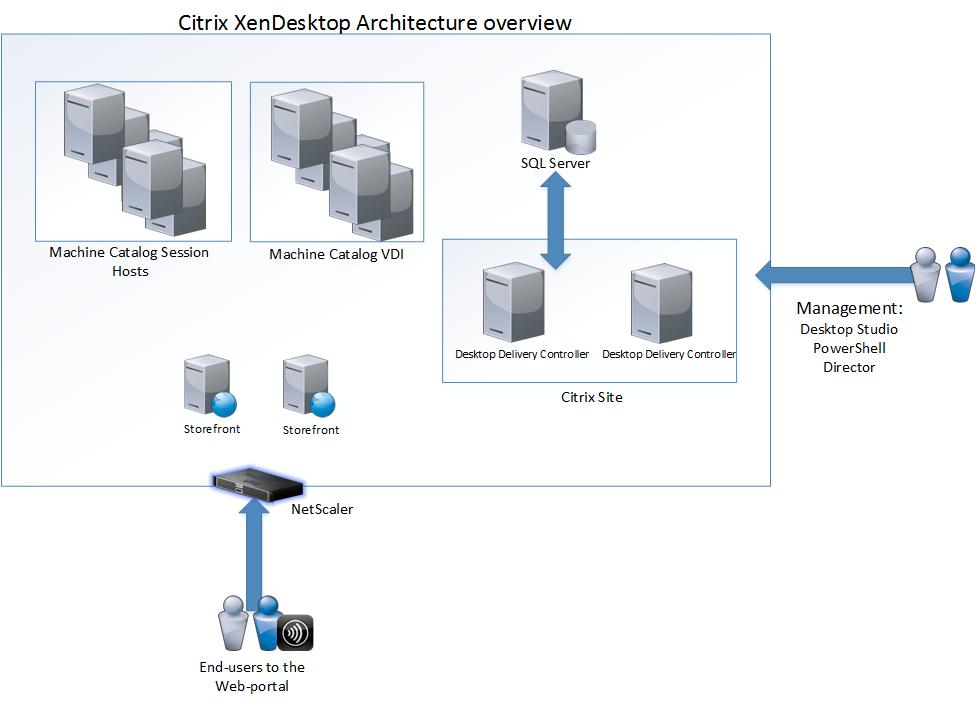So Why Choose Citrix Over Microsoft Rds Marius Sandbu It Blog