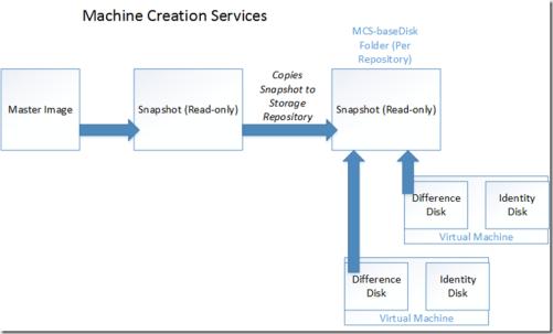 So why choose Citrix over Microsoft RDS? | Marius Sandbu - IT blog