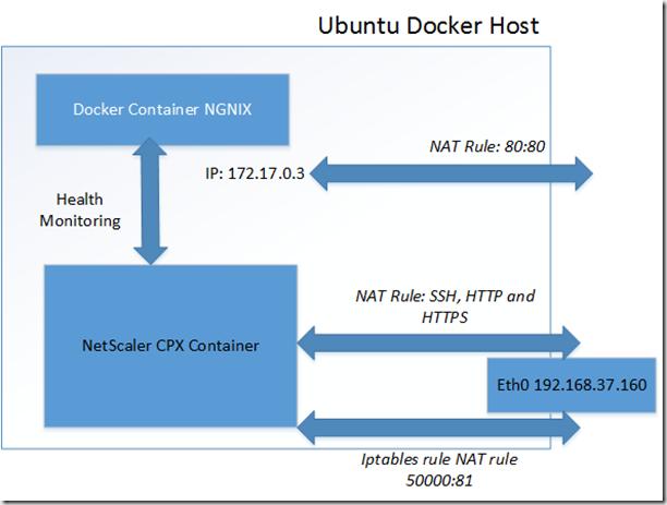 Setting up the NetScaler CPX load balancing on a Ubuntu Docker host